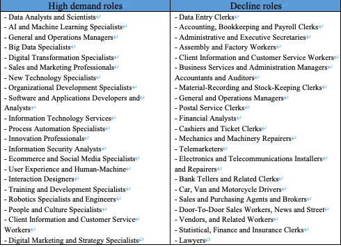 企業調査による需要の高い職種と減少傾向