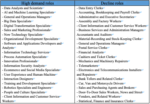 High demand and decline roles by firm surveys