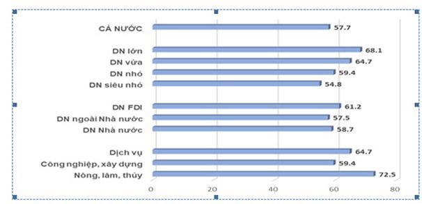 ベトナム消費者市場の影響を受ける事業者の割合