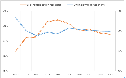 Vietnam labor participation and unemployment rate (2010 – 2019)