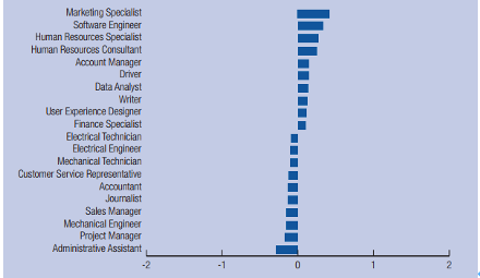 Changing in hired positions across Asia and Pacific Region (2013-2017 period)