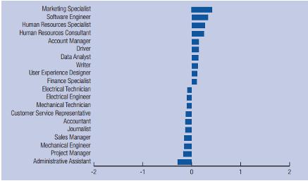 アジア・太平洋地域における採用ポジションの推移(2013年~2017年 )