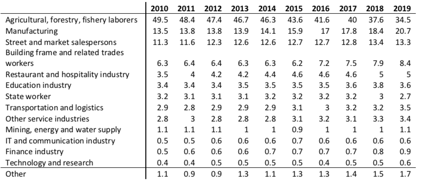 Labor market main occupations in 2010 - 2019