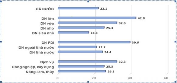 ベトナムで投入資材(原材料)市場の影響を受けた企業の割合