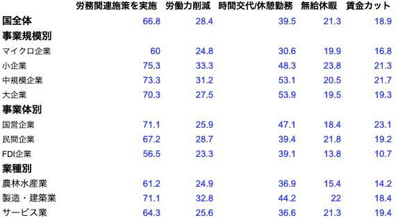 Covid-19流行の影響に対処する労働施策を適用するベトナム企業の割合