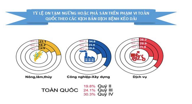 ベトナムで一時的に操業を停止した企業の割合