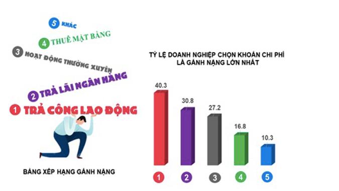 ベトナムの企業で最も負担の大きい経費