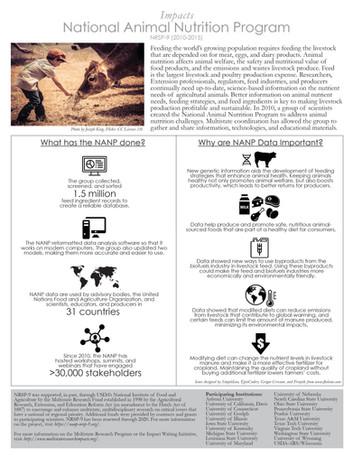 National Animal Nutrition Program (NRSP-9 | 2010-2015)