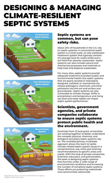Climate-Resilient Septic Systems (NE-1545 | 2015-2020)
