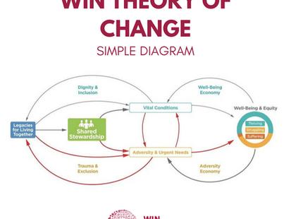 WIN Theory of Change