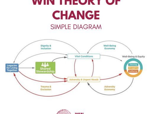 WIN Theory of Change