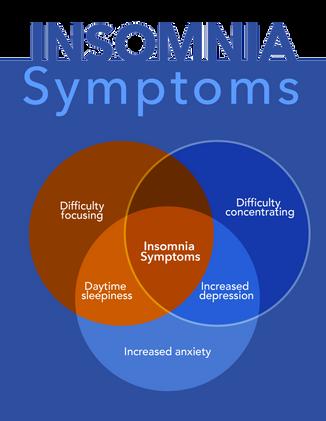 Insomnia's Impact