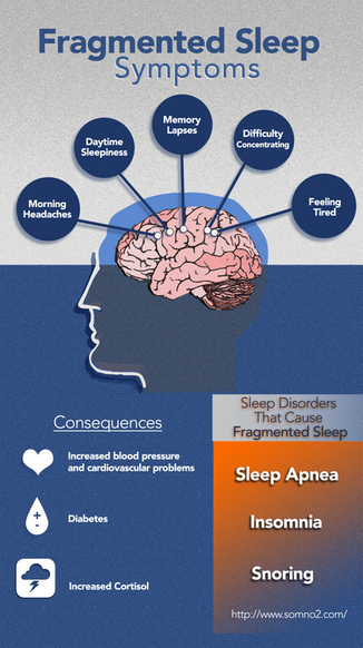 What is fragmented sleep and why does it matter?