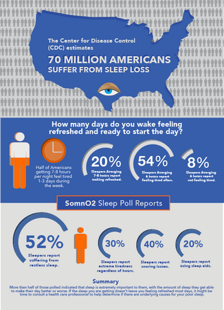 70 Million Americans Suffer From Sleep Loss