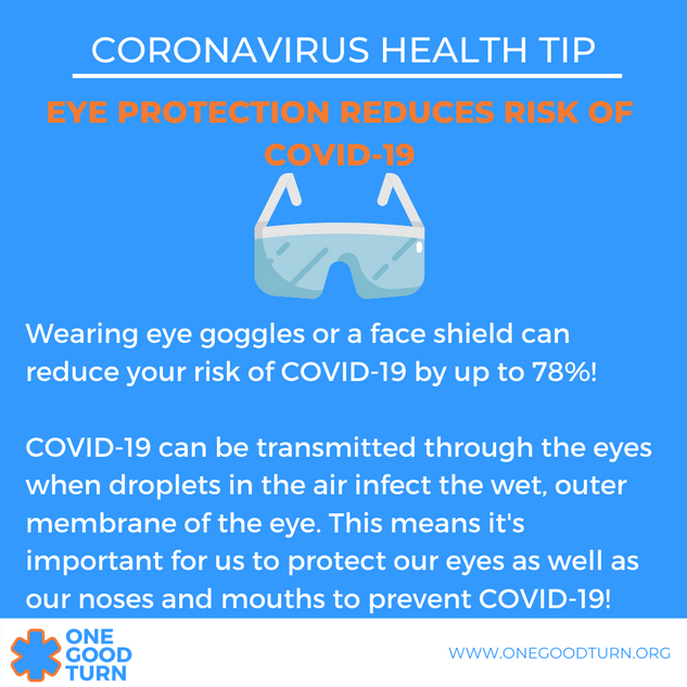 Eye Protection Reduces Risk of COVID-19.