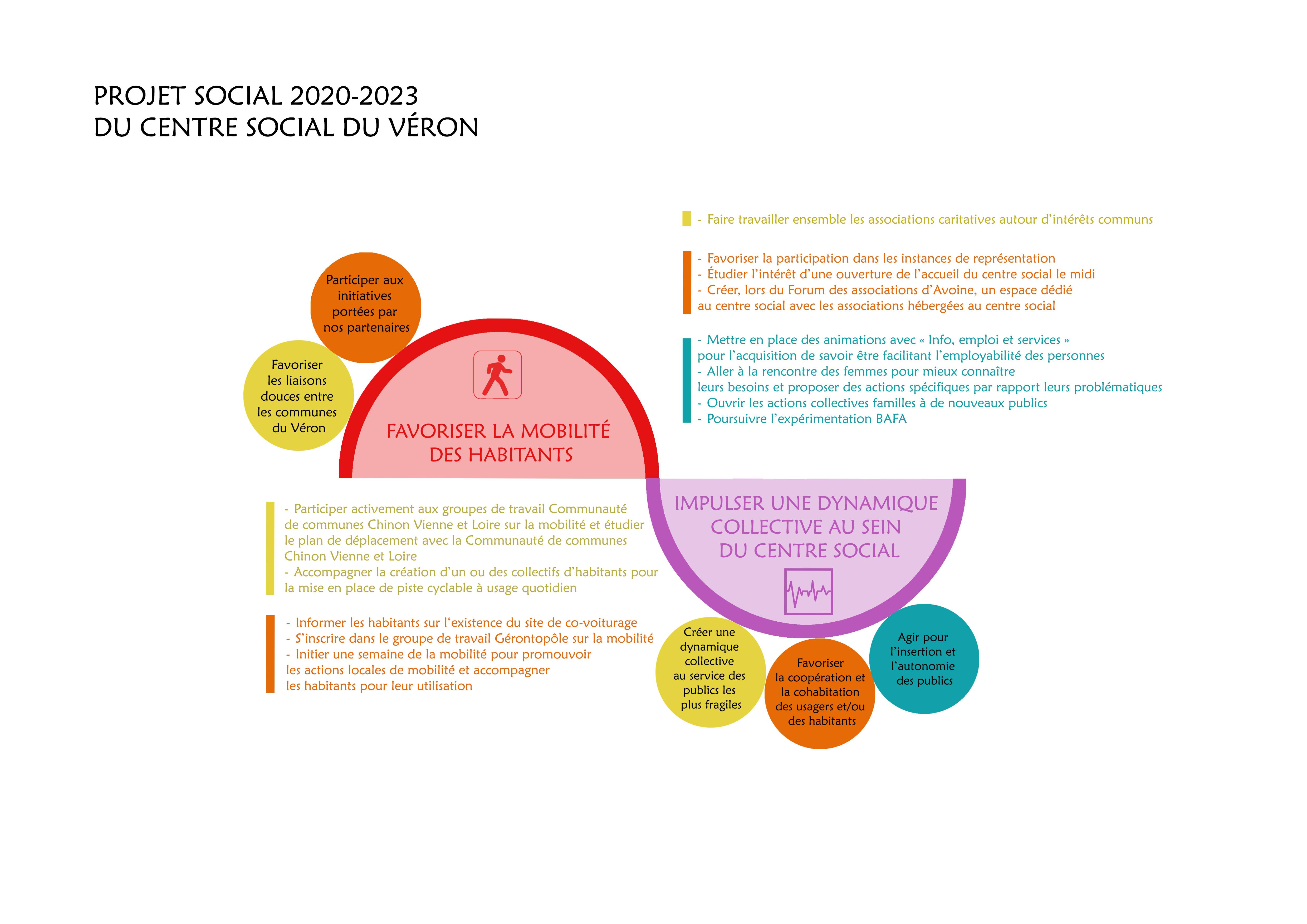 PROJET SOCIAL 2020 2023 VERON PARTIE 1