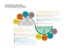 PROJET SOCIAL 2020 2023 VERON PARTIE 2