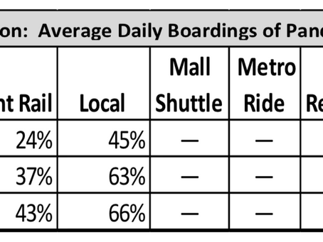 Frequency & On-Time Departures: Must-Haves for RTD