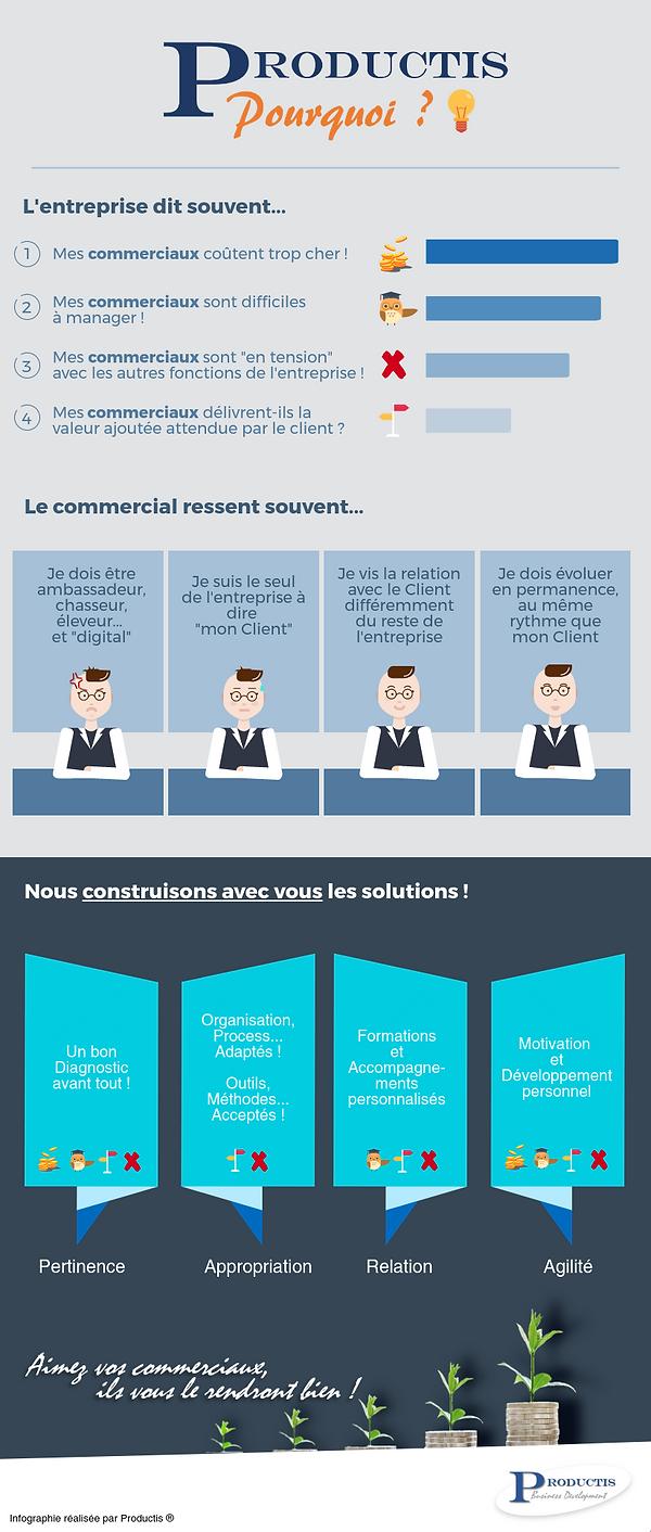Infographie Pourquoi Productis