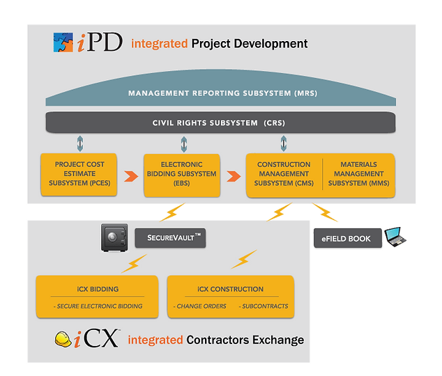 ExeVision iPDWeb Project Development Software for DOT