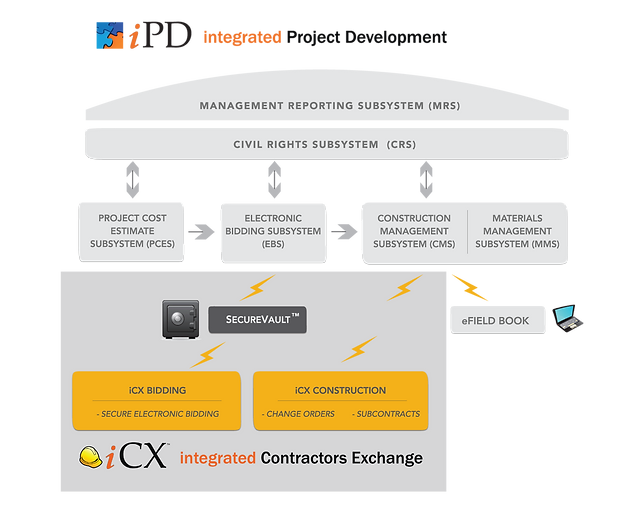 ExeVision ICX Contractor Bidding Project Development DOT