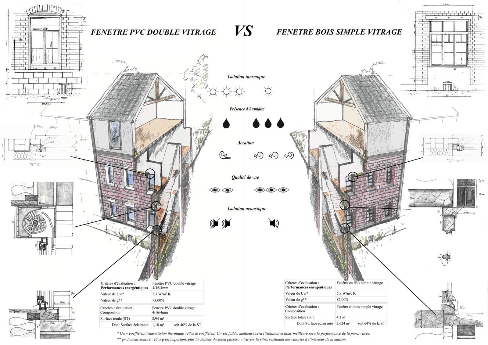 coefficient g isolation maison