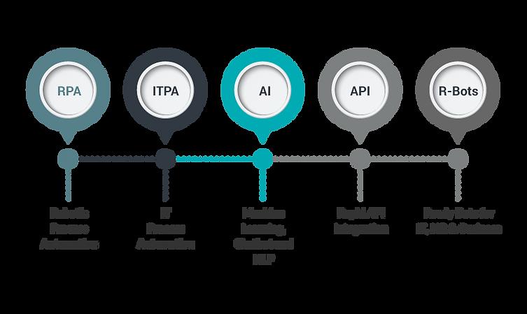 Intelligent-RPA-SolutionImage_2.png