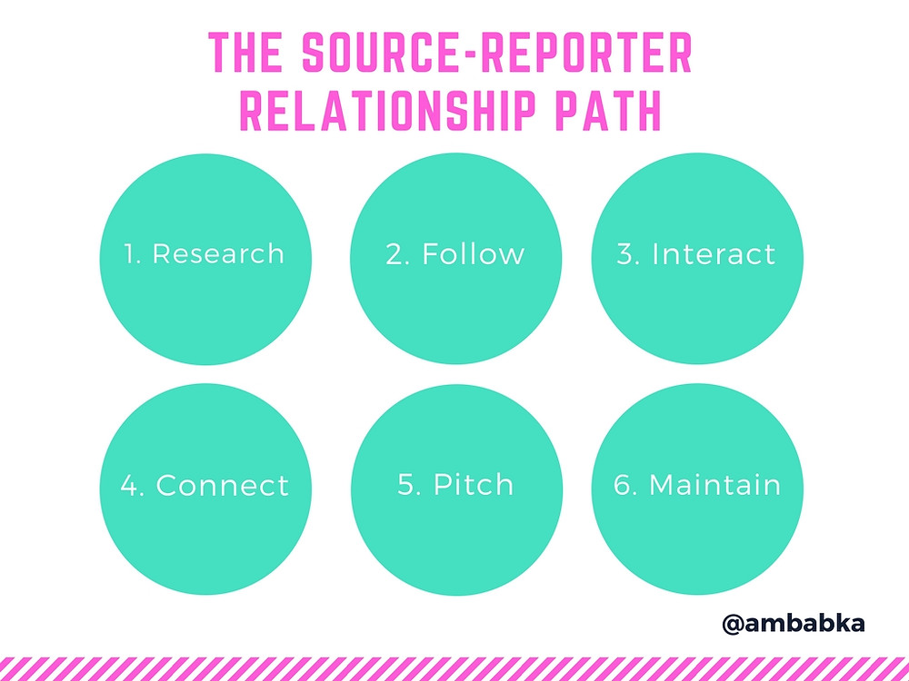 A presentation slide about the source-reporter path