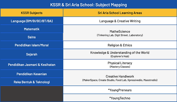 sri aria school subject mapping 2021.png