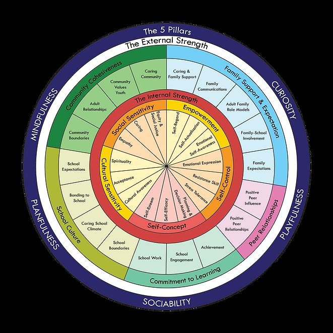 Sri Aria Strengths Model.png