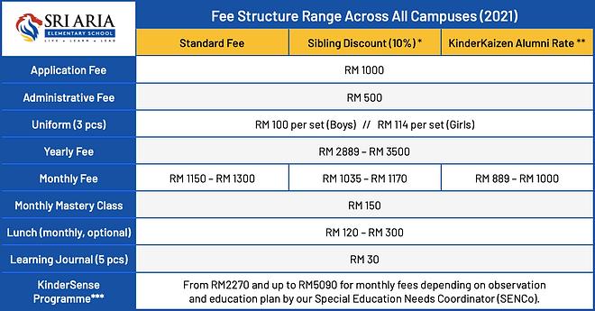 Sri Aria School Fee Structure Range 2021
