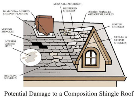 Rooring. Singles Repair. Roof Maintenance.