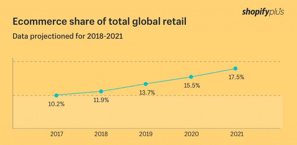 e-komercijas izaugsme