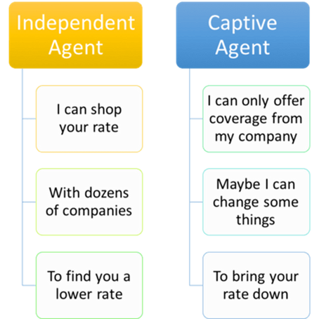 Who Do You Have As Your Insurance Agent?  Independent Agent or Captive Agent?