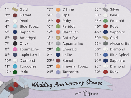 A List of Gemstones to Buy For Wedding Anniversaries by The Year