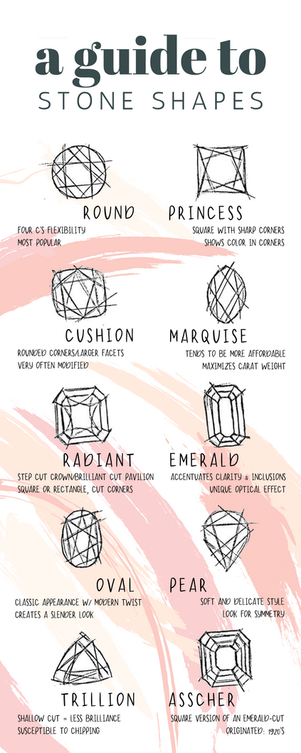 Guide To Stone Shapes