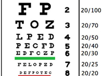 Are you seeing 20/20?