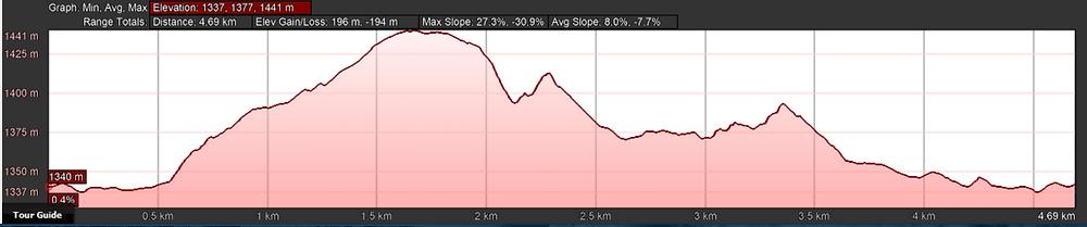 Scrub Hare 6km Profile