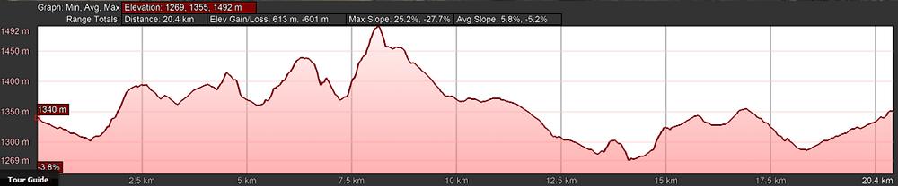 Scrub Hare 20km Profile