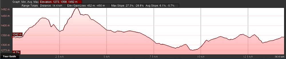 Scrub Hare 12km Profile