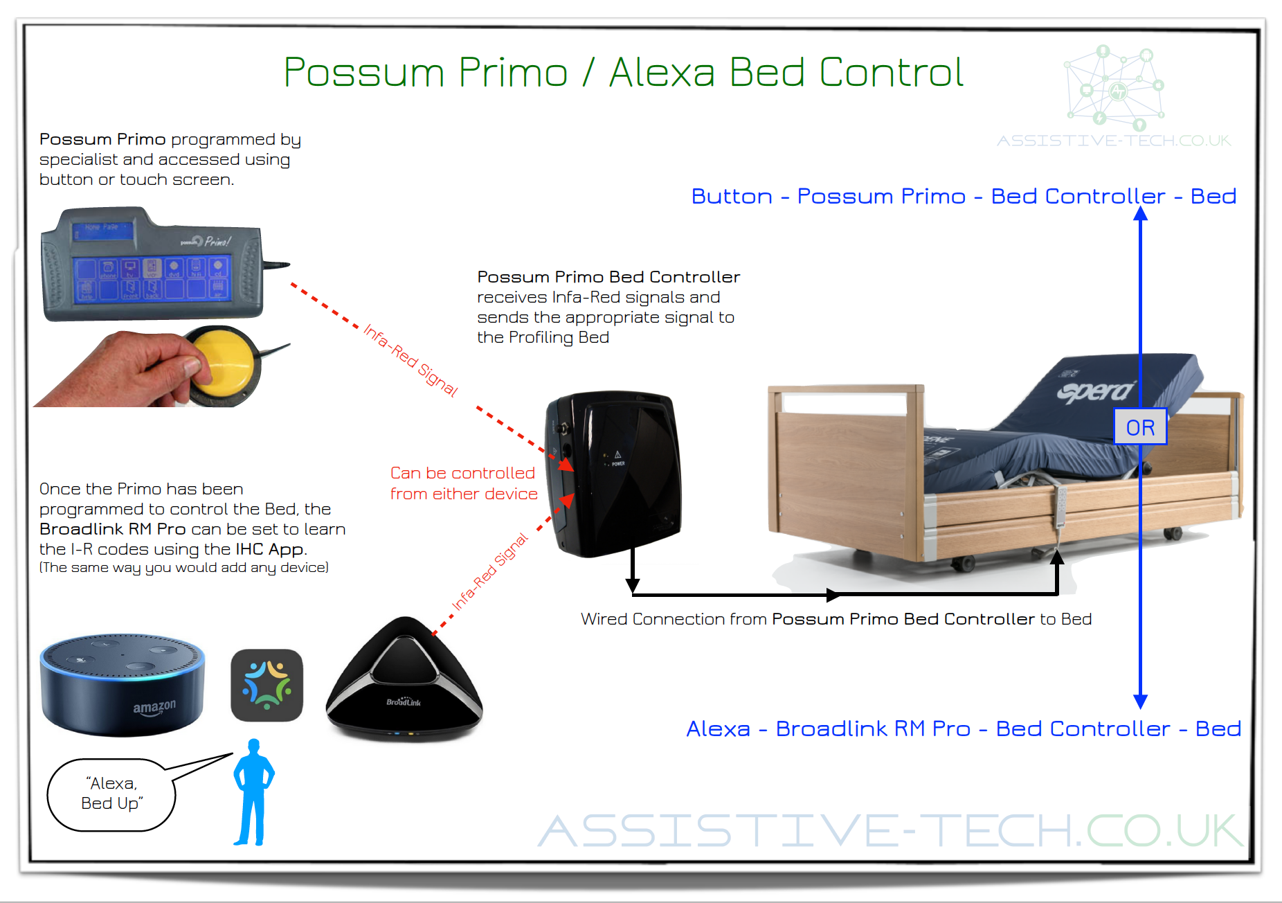 Possum Primo Alexa Bed Control