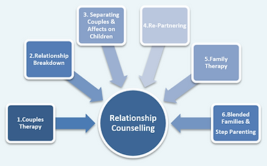 Relationship Counselling Redlands, Marriage Counselling