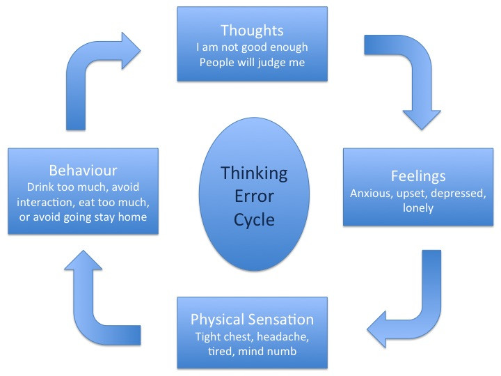 Counselling at Redlands Counselling service looking at cognitive distortions or thinking errors