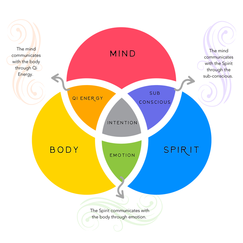 body mind spirit connection.png