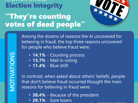 Why Do People Believe in Widespread Election Fraud?