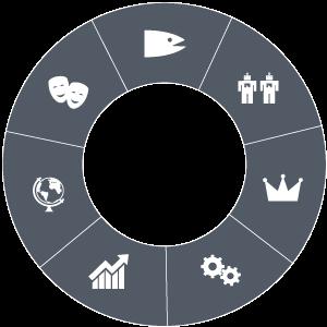 QET Management-Bereiche
