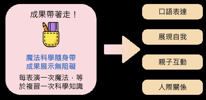 加點魔法magic+ 台灣魔術教學第一品牌 魔術加科學 學習變簡單
