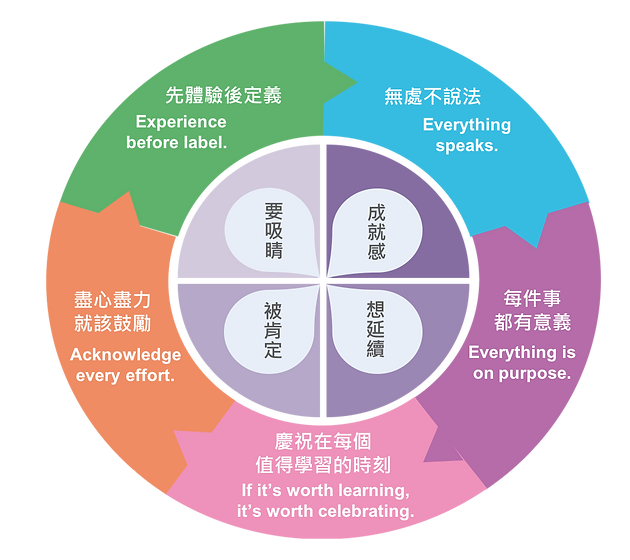 加點魔法magic+ 台灣魔術教學第一品牌|魔術加科學 學習變簡單
