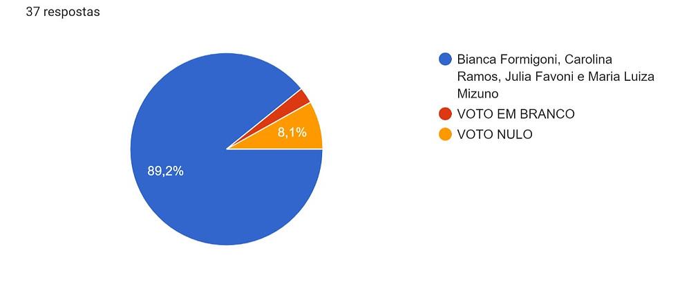 3MAB - Votos válidos: 37 / abstenções: 2 // Representantes eleitos: Bianca Formigoni, Carolina Ramos, Julia Favoni e Maria Luiza Mizuno