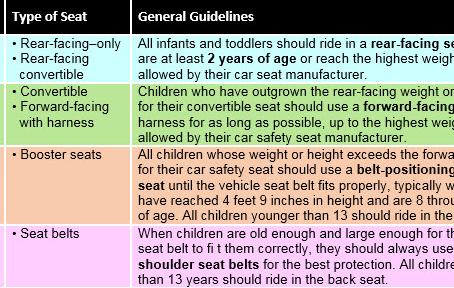 Child Seat Safety!